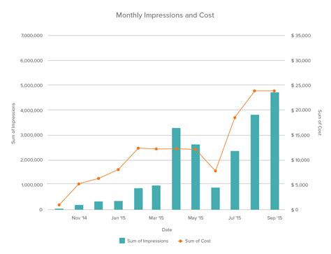 4 Charts You Need to Optimize Your AdWords ROI