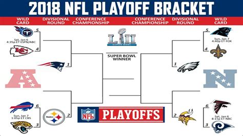 NFL FOOTBALL BETTING TRENDS – 2018 PLAYOFFS CONFERENCE