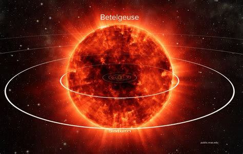 'Betelgeuse' is the closest star to the Sun that will die
